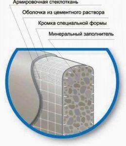 рекомендации по монтажу гидроизоляции