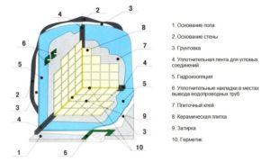 материалы гидроизоляции