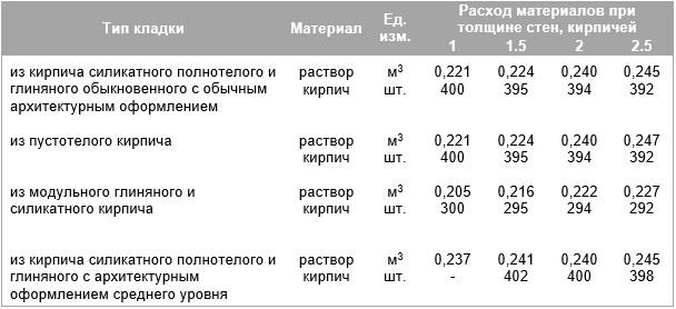 расчет количества раствора на кирпичную кладку